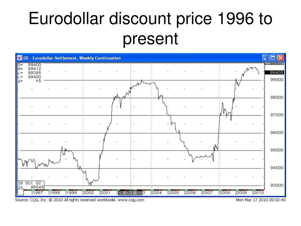 Eurodollar discount price 1996 to present