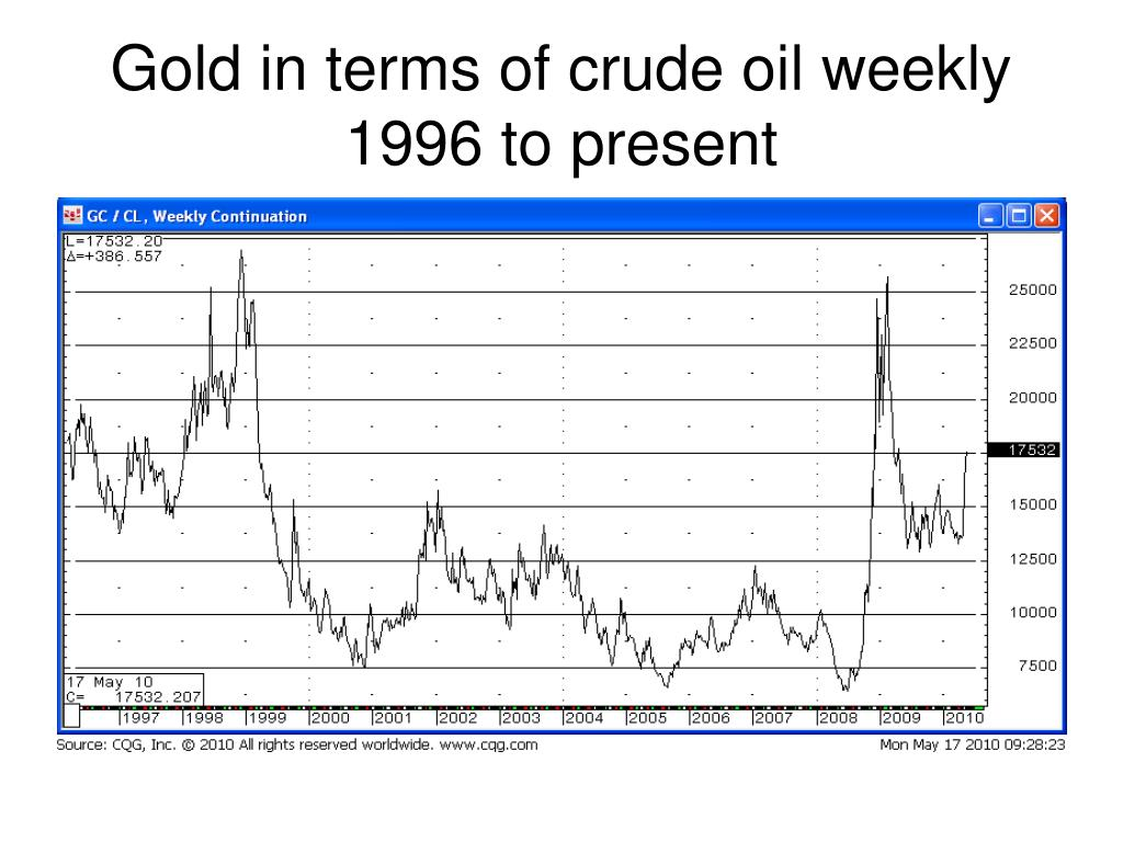 Gold in terms of crude oil weekly 1996 to present