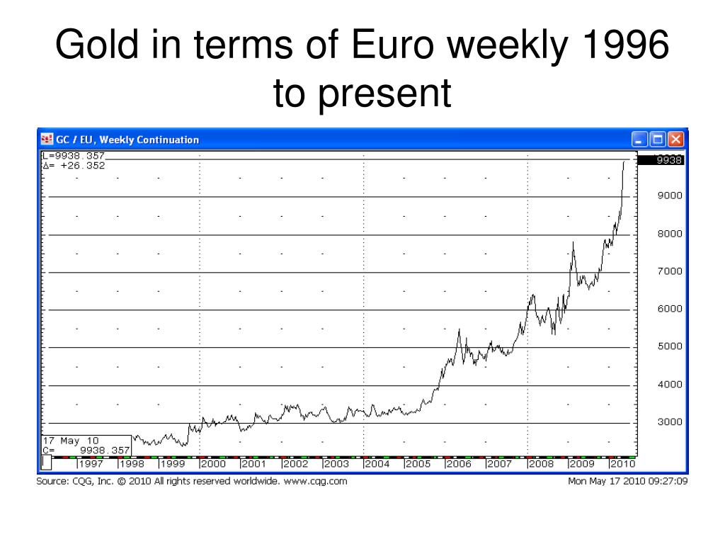Gold in terms of Euro weekly 1996 to present