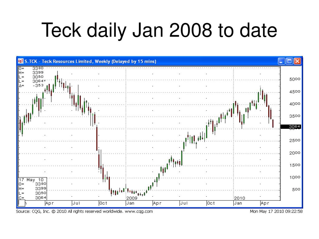 Teck daily Jan 2008 to date