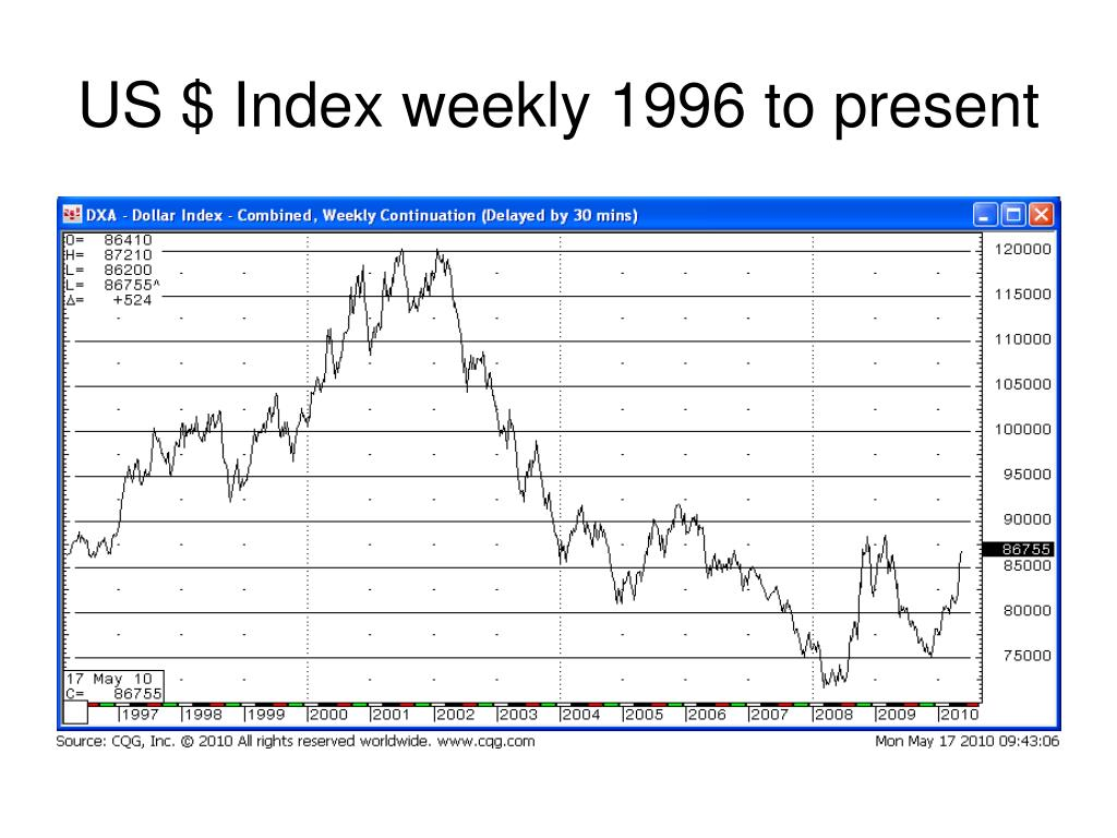 US $ Index weekly 1996 to present