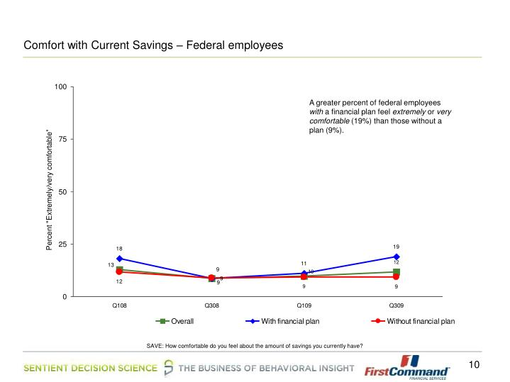 Comfort with Current Savings – Federal employees