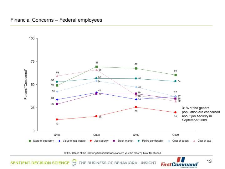 Financial Concerns – Federal employees