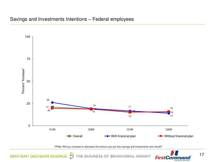 Savings and Investments Intentions – Federal employees