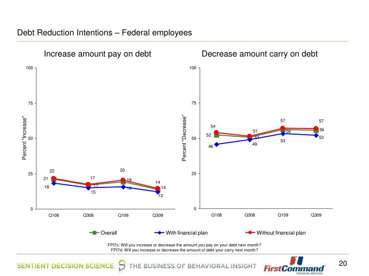 Debt Reduction Intentions – Federal employees