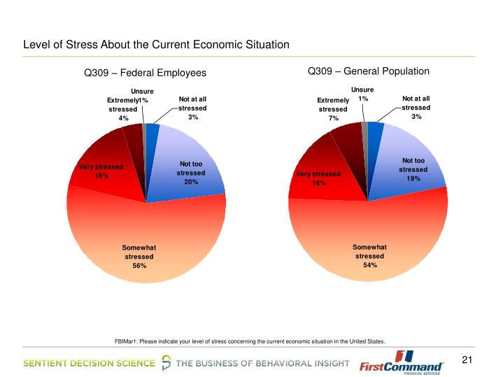 Level of Stress About the Current Economic Situation