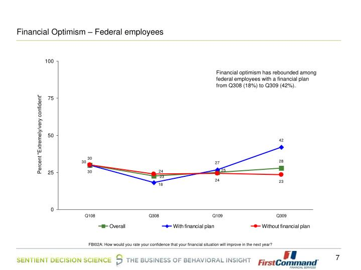 Financial Optimism – Federal employees