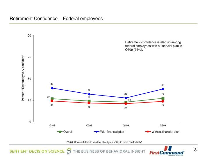 Retirement Confidence – Federal employees