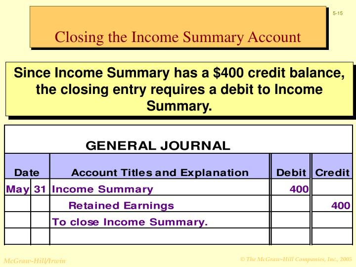 Closing the Income Summary Account
