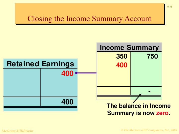 The balance in Income Summary is now