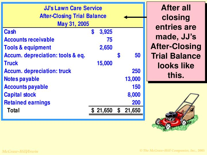 After all closing entries are made, JJ's After-Closing Trial Balance looks like this.
