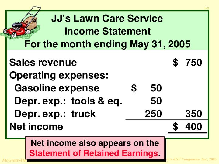 Net income also appears on the