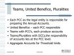 teams united benefice pluralities