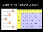 energy of the harmonic oscillator13