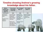 timeline showing andrew s growing knowledge about his father3