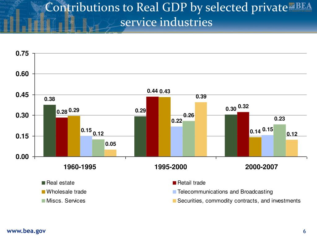 Contributions to Real GDP by selected private service industries
