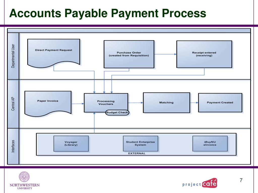 Accounts Payable Payment Process