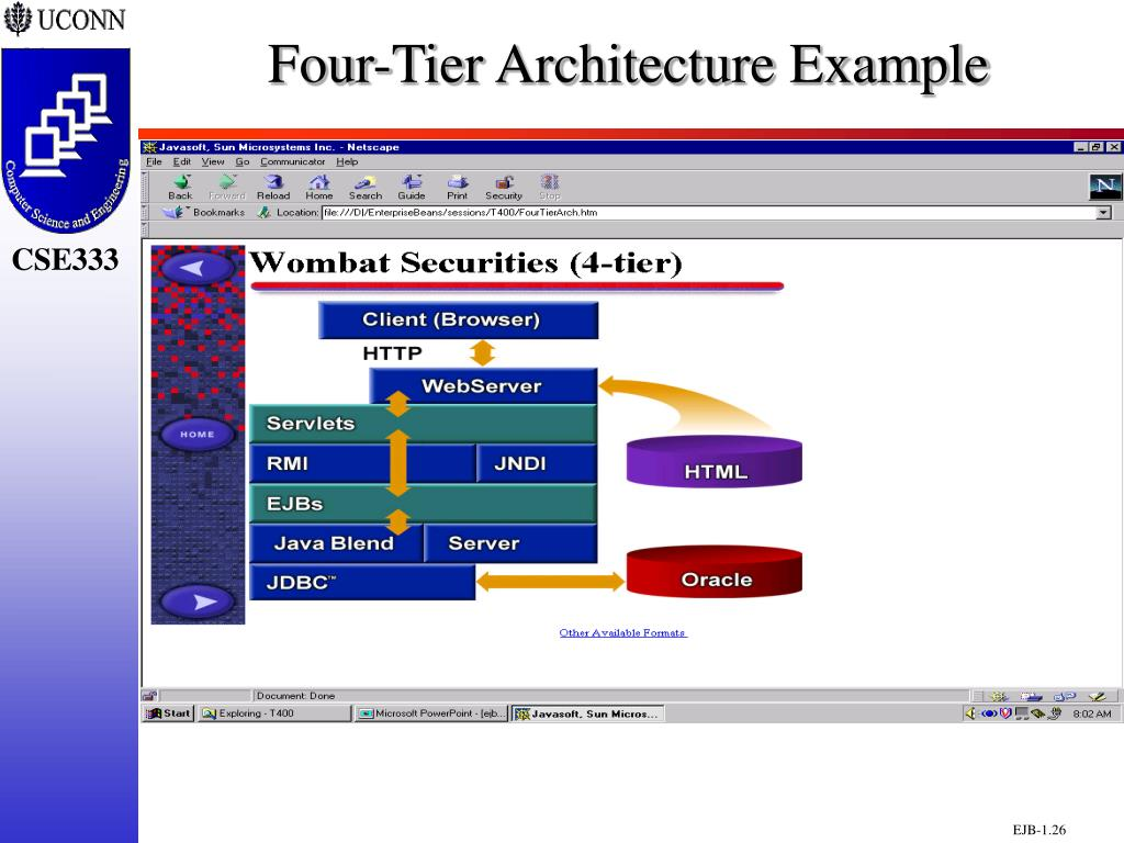 Four-Tier Architecture Example