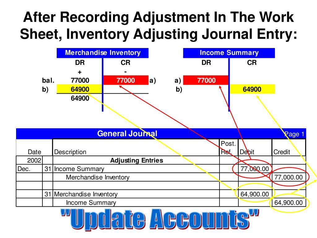After Recording Adjustment In The Work Sheet, Inventory Adjusting Journal Entry:
