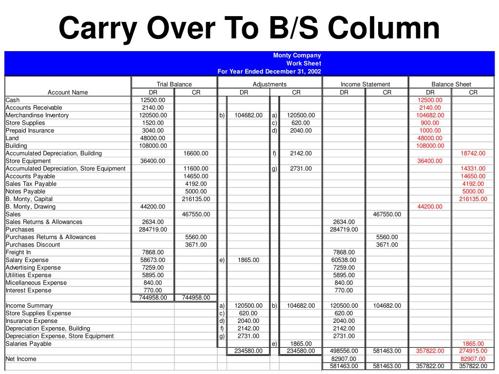 Carry Over To B/S Column