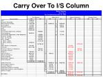 carry over to i s column