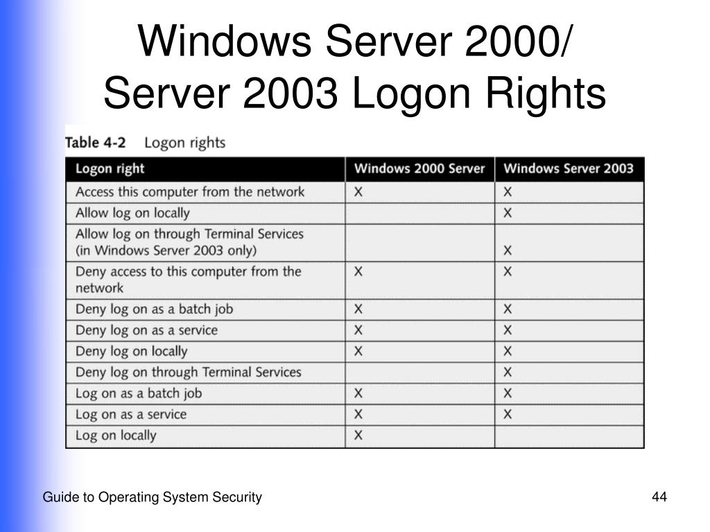 Windows Server 2000/