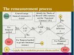 the remeasurement process