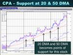 cpa support at 20 50 dma36