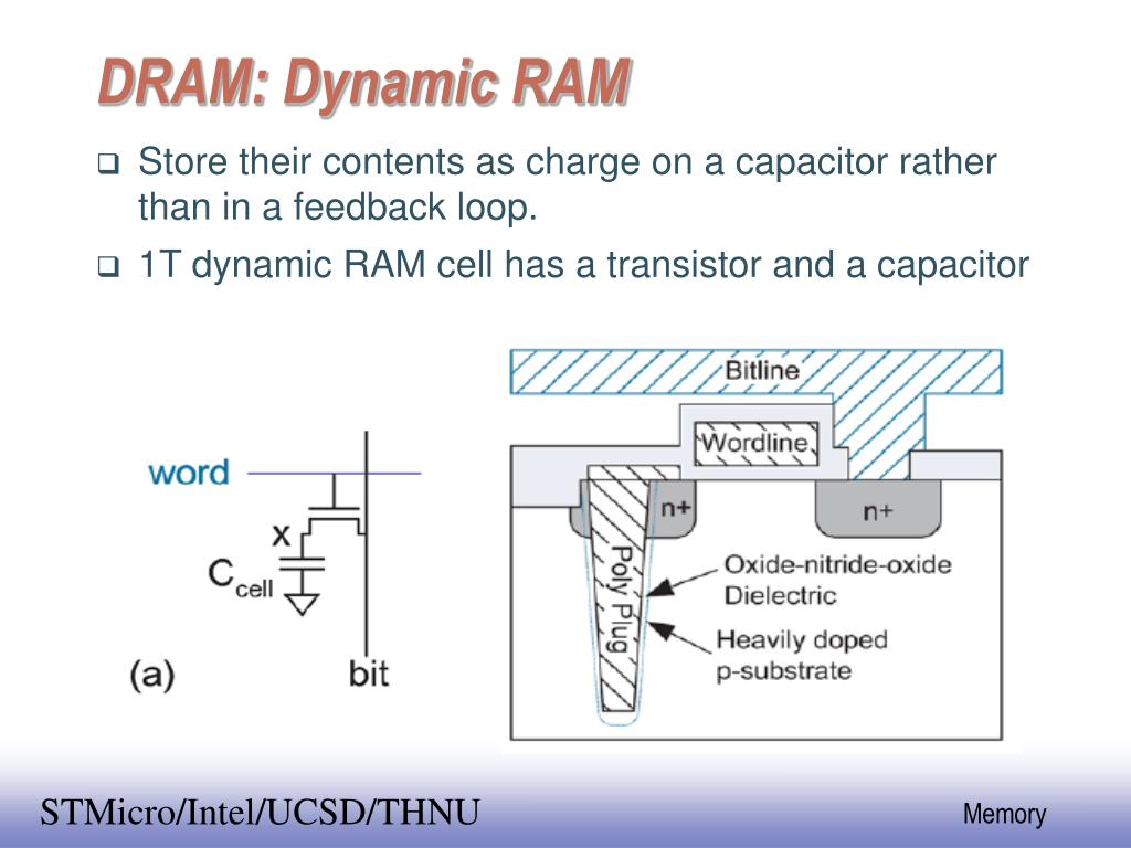 dram dynamic ram l.