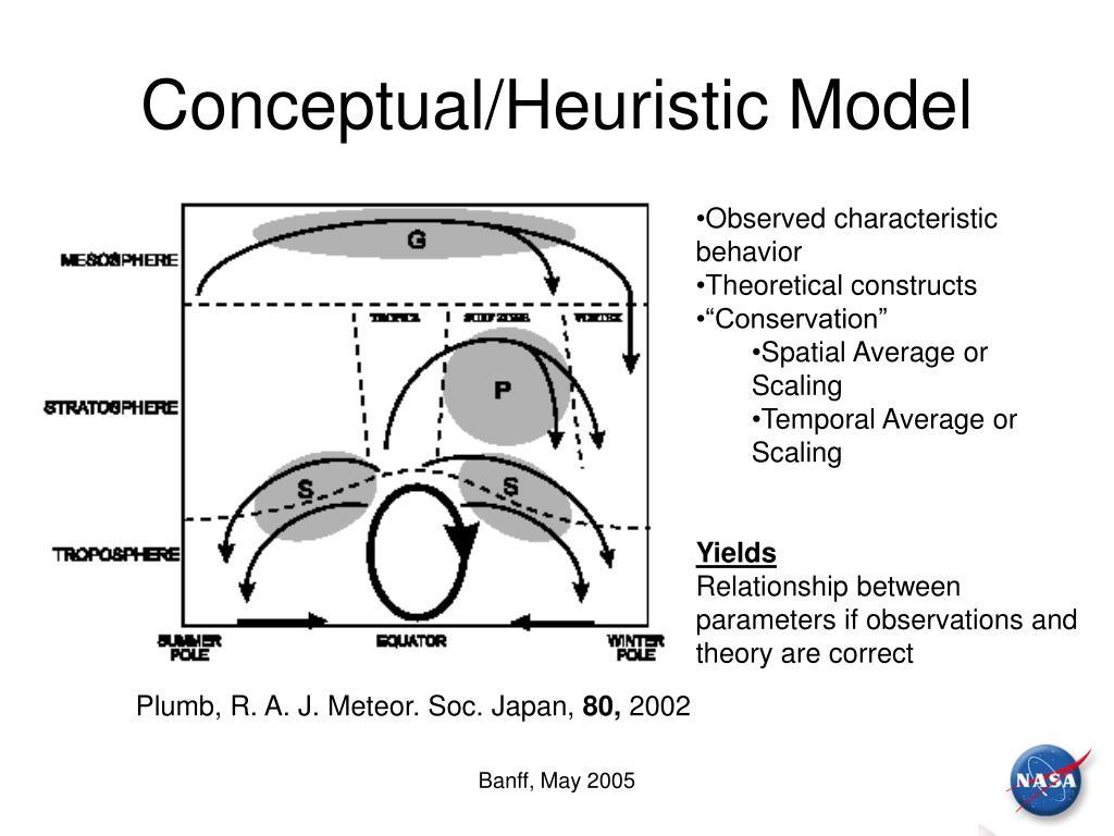 Conceptual/Heuristic Model