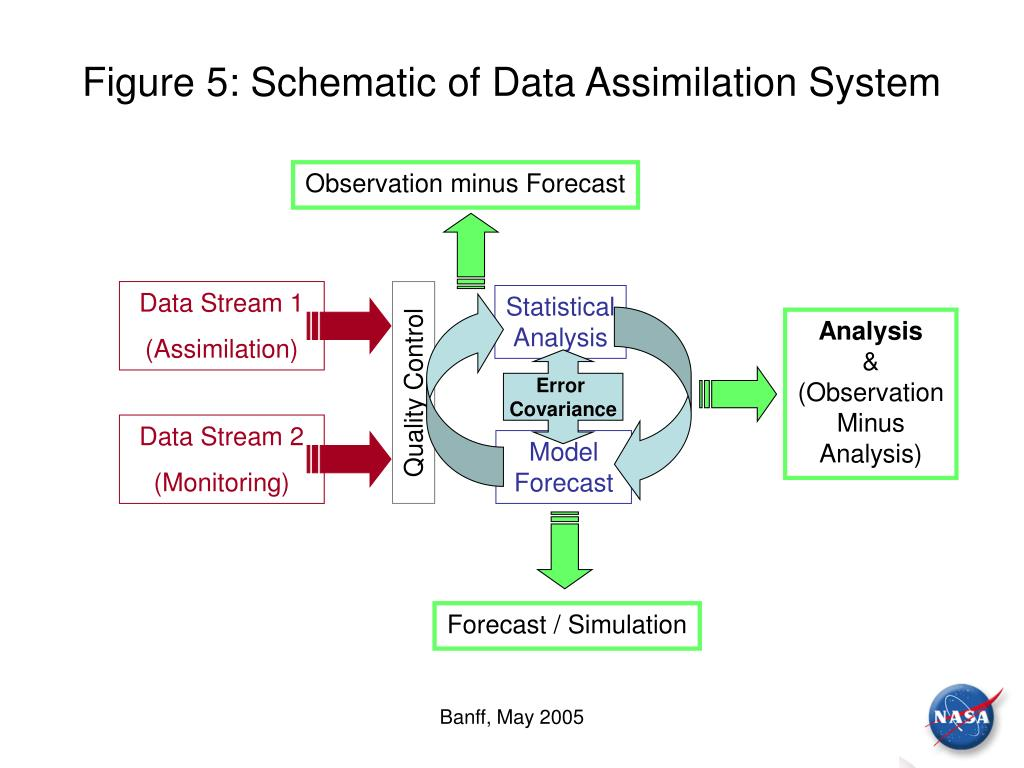Figure 5: Schematic of Data Assimilation System