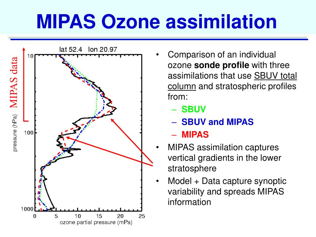 MIPAS Ozone assimilation