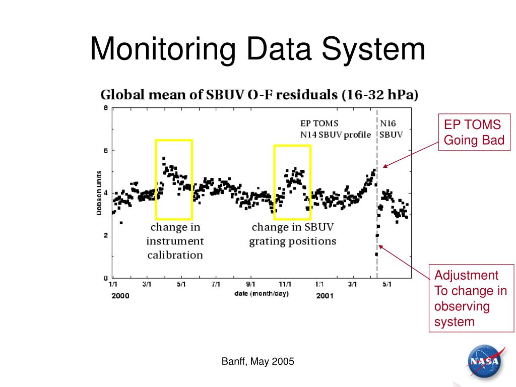 Monitoring Data System