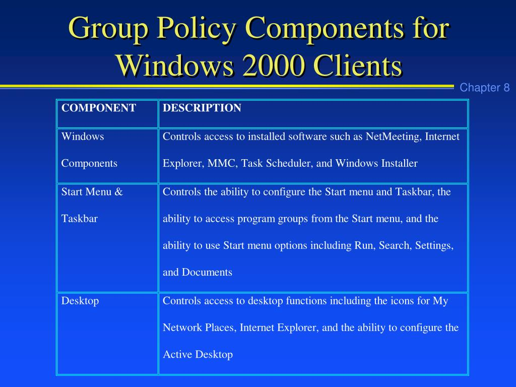 Group Policy Components for Windows 2000 Clients