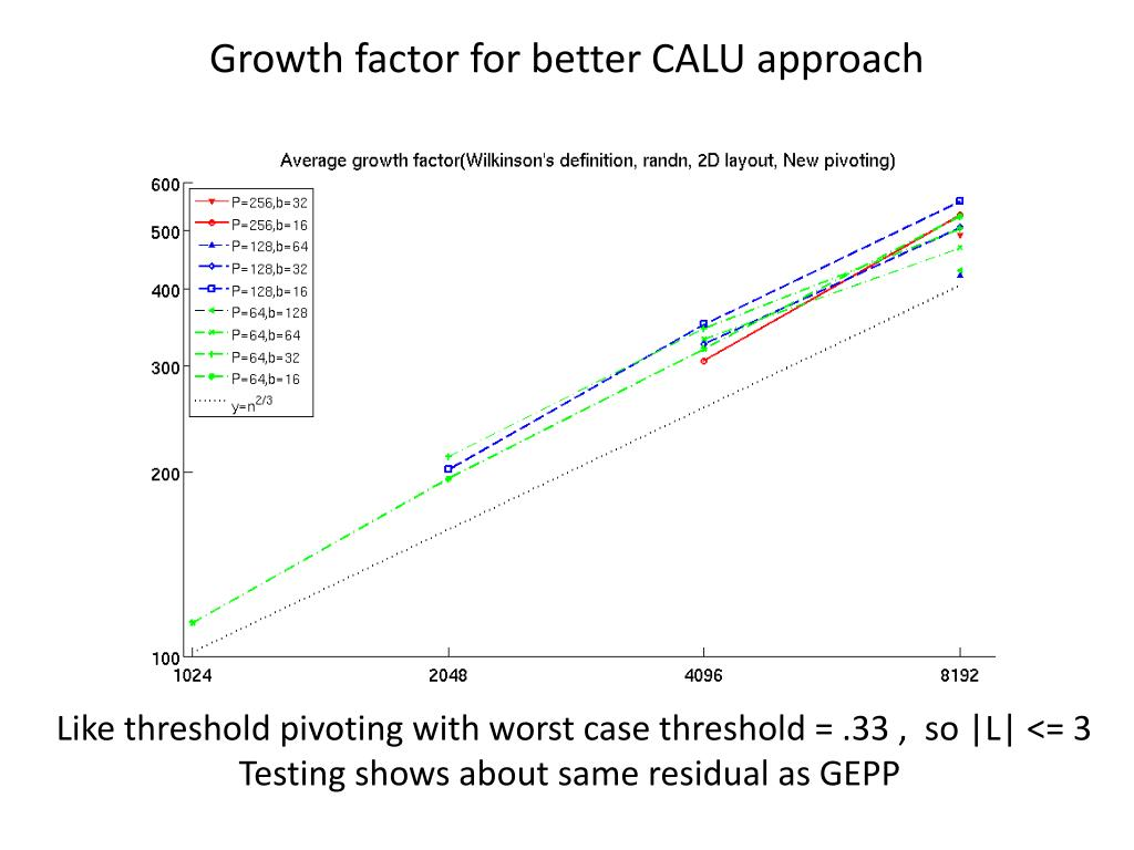 Growth factor for better CALU approach