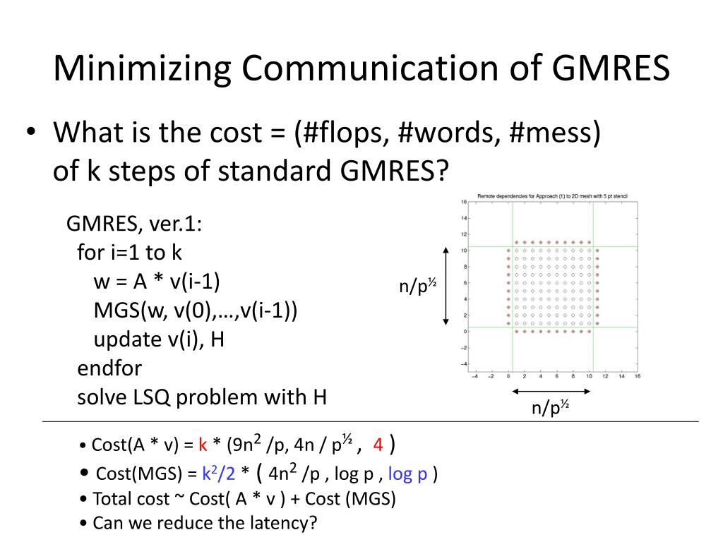 Minimizing Communication of GMRES