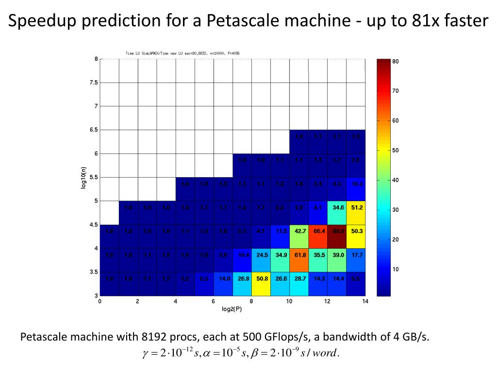 Speedup prediction for a Petascale machine - up to 81x faster
