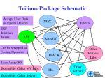 trilinos package schematic