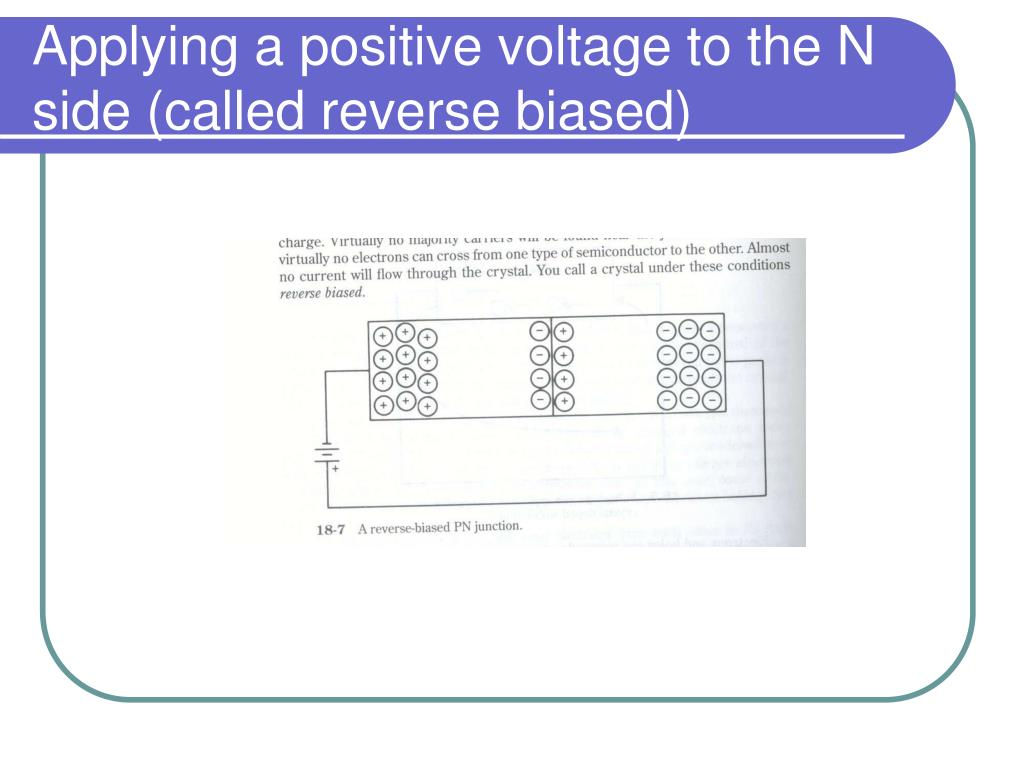 Applying a positive voltage to the N side (called reverse biased)