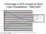 percentage of ada charges by basis top 5 disabilities 1993 2007