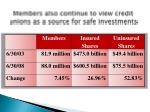 members also continue to view credit unions as a source for safe investments