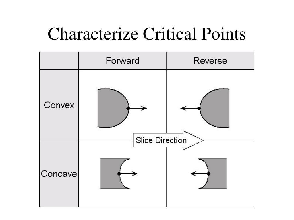 Characterize Critical Points