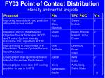 fy03 point of contact distribution intensity and rainfall projects