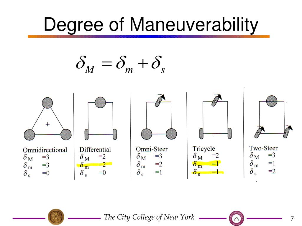Degree of Maneuverability