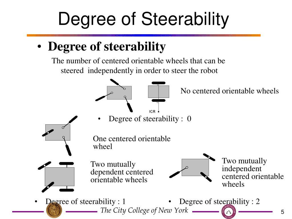 Degree of Steerability