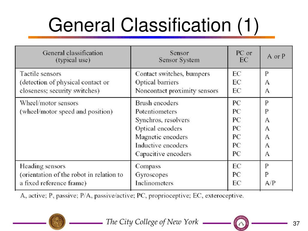 General Classification (1)