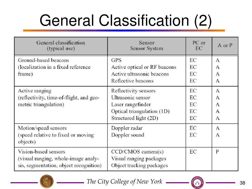 General Classification (2)