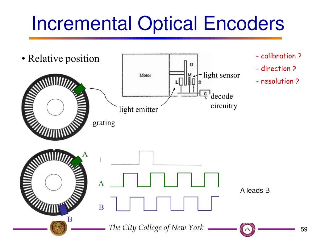 Incremental Optical Encoders