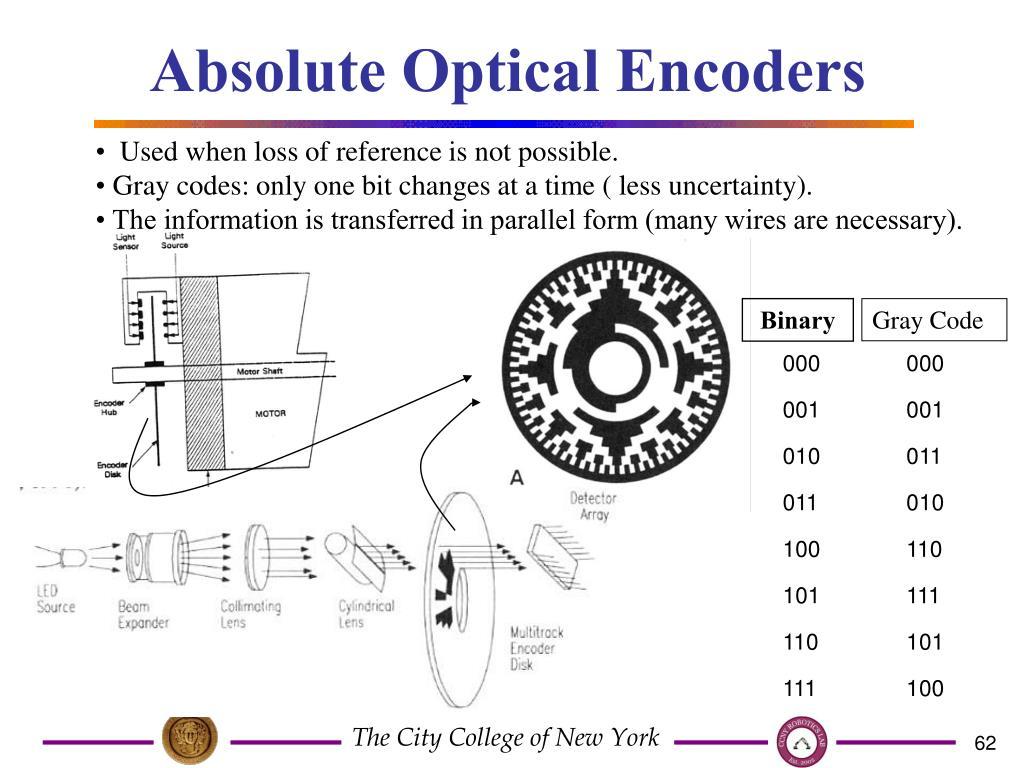 Absolute Optical Encoders