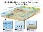 graded bedding vertical decrease of sediment size